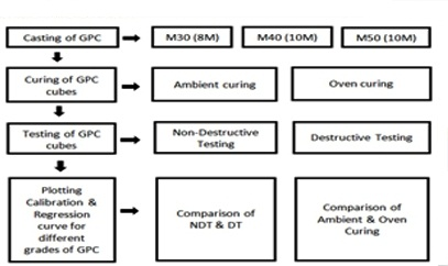 Experimental Analysis of Non-Destructive Testing (NDT) on Ground Granulated Blast-Furnace Slag (GGBS) based Geopolymer Concrete
