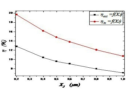 Numerical Study of the Impact of Junction Depth and the Surface Recombination Velocity on Electrical Parameters of GaAs-Solar Cell