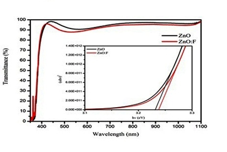 Production of Transparent Conducting ZnO Thin Films with Preheated Temperature by Sol-Gel Spin Coating Technique